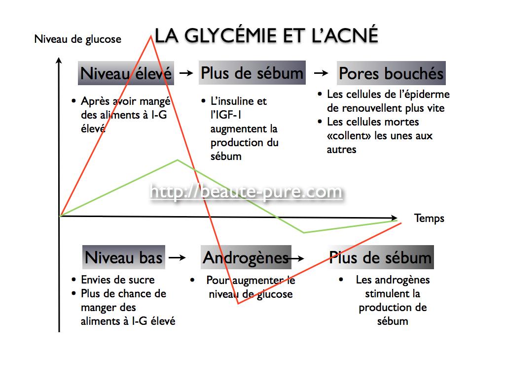 Glycémie et acné