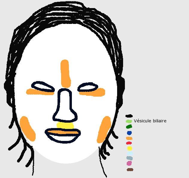 Le nettoyage combiné de la peau de la personne